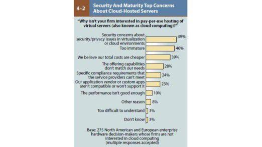 Bedenken wegen der Sicherheit erklären zum großen Teil die Cloud-Skepsis der Firmen.