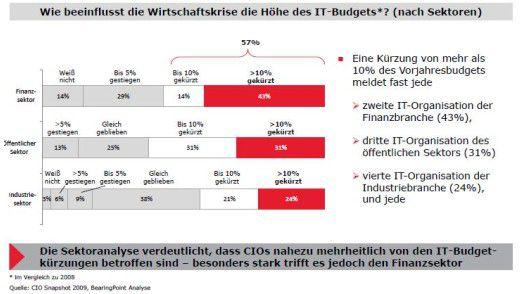 Je nach Branche fielen die Einschnitte ins IT-Budget unterschiedlich tief aus.