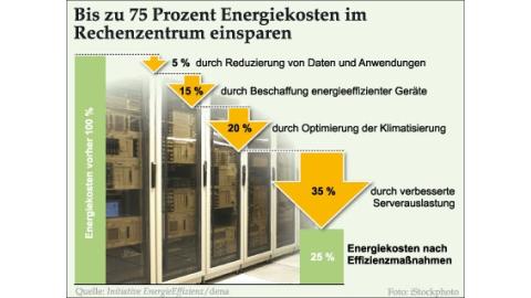 Nachhaltigkeit im Rechenzentrum - Foto: Initiative Energie-Effizienz / dena