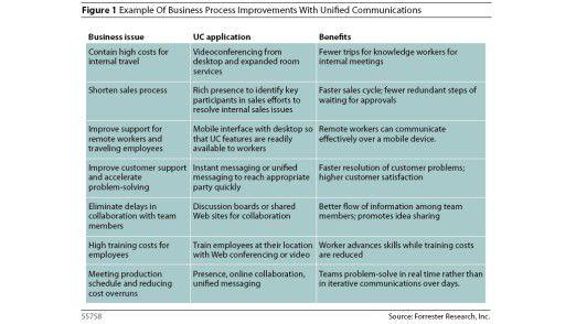 Übersicht über Vorteile von Unified Communications. Doch nur wer das Thema planvoll angeht, erreicht diese Ziele auch.