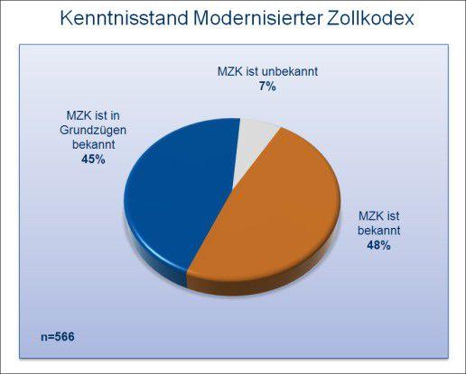 Bekanntheit des Modernisierten Zollkodex (MZK) in Prozent.