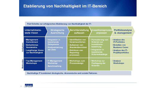Etablierung von Nachhaltigkeit im IT-Bereich.
