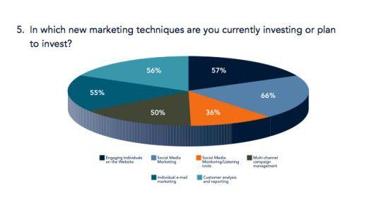 Mehr als die Hälfte der von Alterian befragten Marketingfachleute investieren bereits im Bereich Social Media oder planen in Kürze Investitionen.