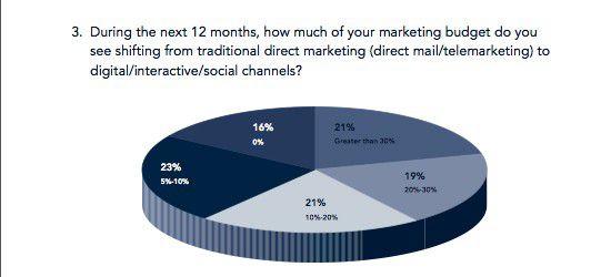 Nur 16 Prozent der von Alterian Befragten wollen ihre Marketing-Budgets für Social Media in Zukunft nicht aufstocken.