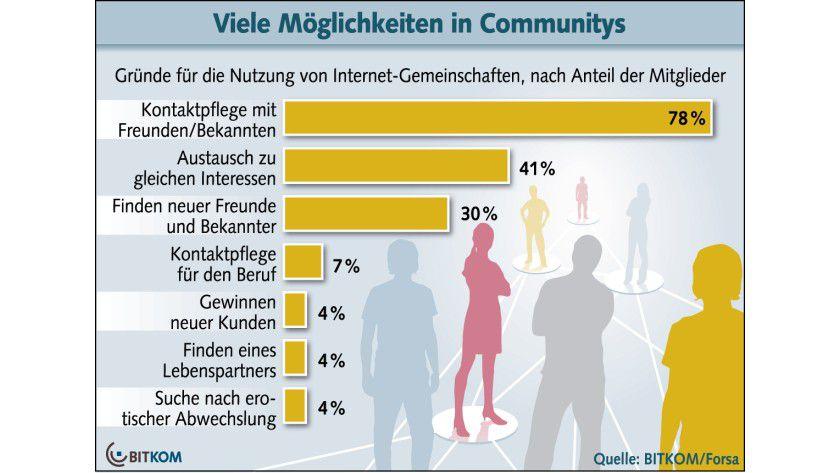 Gefährlich: Die meisten verbandeln sich in sozialen Online-Netzwerken aus privaten Gründen - und sind deshalb besonders offenherzig.