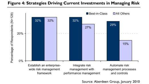 Der Anteil der Firmen, die ein umfassendes Rahmenwerk zum Risiko-Management haben, ist in Spitzengruppe und beim Rest der Firmen gleich groß. Unterschiede zeigen sich allerdings bei der praktischen Umsetzung.