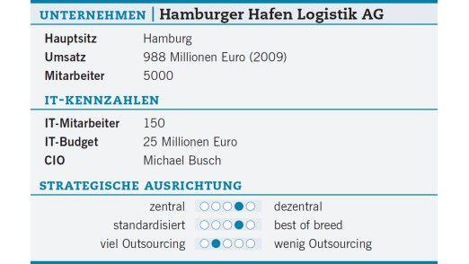 Das Unternehmen der Hamburger Hafen Logistik AG.