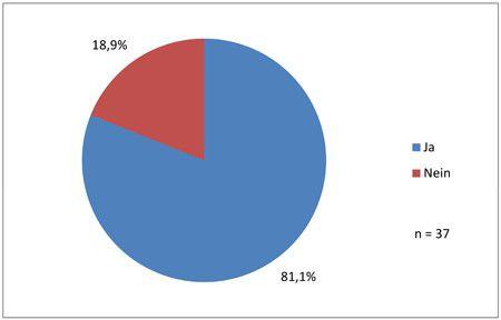 """Zunächst sollte ermittelt werden, wie bekannt das Web 2.0 in der Verwaltung ist. Dazu wurde nach dem Begriff gefragt. 81 Prozent gaben an, dass ihnen """"Web 2.0"""" etwas sagt. Nur 19 Prozent konnten mit dem Begriff nichts anfangen. Die Mehrheit der Verwaltungen kennt also """"Web 2.0""""."""