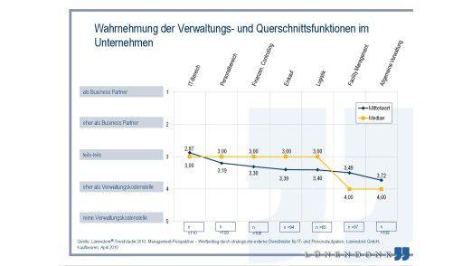 Wahrnehmung der Verwaltungs- und Querschnittsfunktionen im Unternehmen.