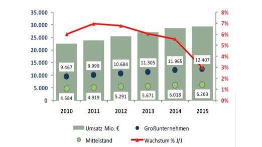 IT-Outsourcing: Lünendonk sieht anhaltendes Wachstum, aber mit sinkender Rate.