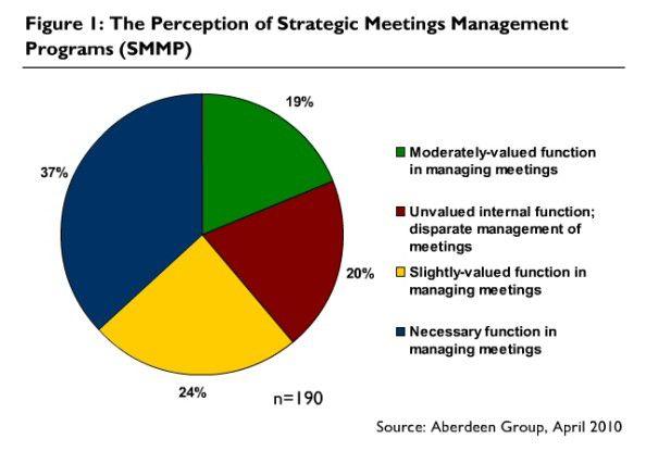 Welche Bedeutung Strategic Meetings Management zugeschrieben wird (Quelle: Aberdeen).