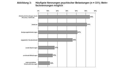 Arbeitsunterbrechungen und Zeitdruck führen am häufigsten zu psychischen Belastungen.