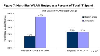 Multi-Site WLAN in der Praxis: Mehr aus dem WLAN herausholen
