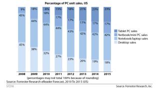 Forrester: Netbooks verlieren: Laptop und Tablet-PC verdrängen PC