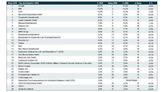 Die beliebtesten Arbeitgeber von IT-Absolventen 2010/2009 laut Trendence, Berlin