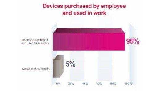 Endanwender nutzen mindestens ein privates mobiles Gerät auch geschäftlich. Darauf haben sich Unternehmen noch nicht eingestellt.