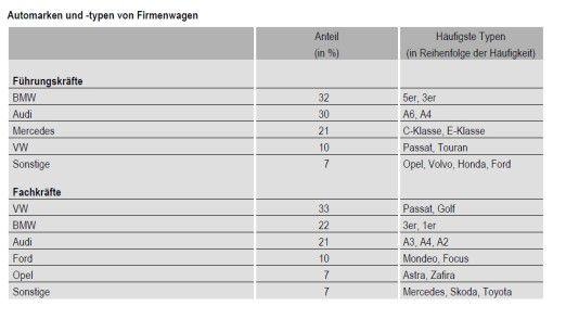 BMW, Audi, Mercedes: CIOs fahren am liebsten Autos der deutschen Premium-Hersteller, vorzugsweise BMW.