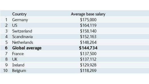 Im Weltmaßstab top: CIO-Gehälter in Deutschland (Quelle: Harvey Nash CIO Survey 2010)