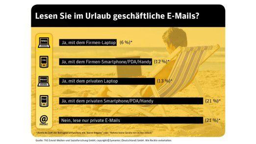 Viele Urlauber lesen auch in den Ferien ihre E-Mails, hat Emnid in einer Umfrage herausgefunden.