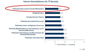 Warum IT-Sicherheit so schwierig ist: Sicherheitslücke Mitarbeiter