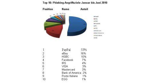 Die Verteilung von Phishing-Attacken im ersten Halbjahr 2010 laut Bitdefender.