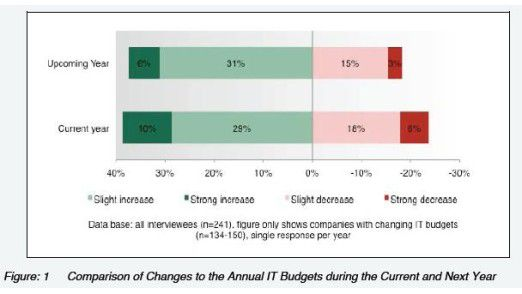Nicht alles im grünen Bereich: Auch 2011 steigen laut PAC die Budgets in vielen Firmen. Aber flächendeckend ist dieser Trend nicht.