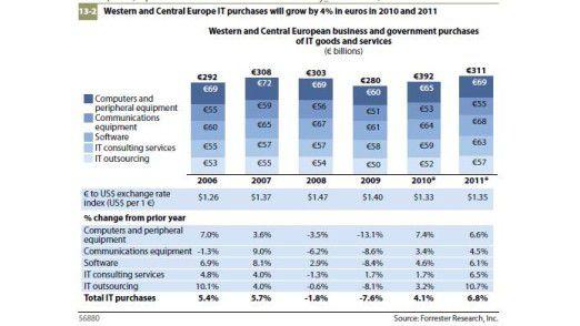Der europäische IT-Markt: Diese Darstellung in Euro sieht für dieses Jahr etwas freundlicher aus als die Erhebung in Dollar.