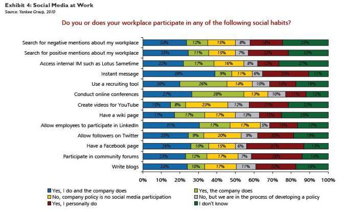 Von Instant Messaging bis Facebook: So handhaben US-Firmen Social Media-Fragen.