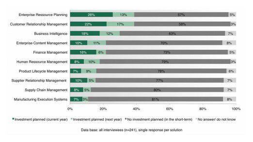 Die befragten Unternehmen planen vor allem Investitionen in ERP-, CRM- und BI-Systeme.
