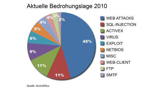 Die Angriffe kommen derzeit vor allem übers Web. Das zeigt diese Übersicht von SonicWall.
