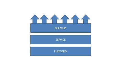Die IT-Trends lassen sich im Schichtenmodell darstellen. Basis bildet die IT-Plattform, darüber liegt die darauf gesetzte Service-Schicht und ganz oben der Mechanismus für deren Bereitstellung.