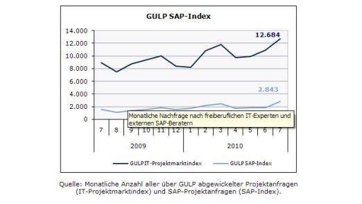 Es geht aufwärts. Das zeigt die Trendanalyse von Gulp in aller Klarheit.