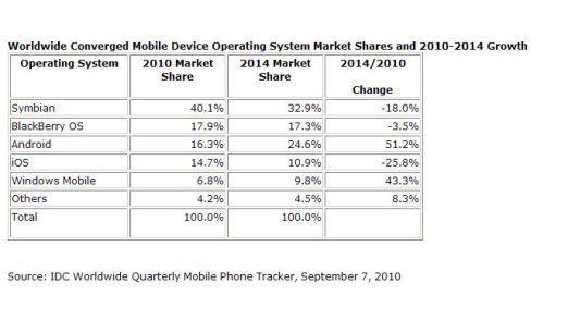 Auch wenn der Spitzenreiter der Gleiche bleibt: Im Markt für Smartphone-Betriebssysteme ist mächtig Zunder drin.
