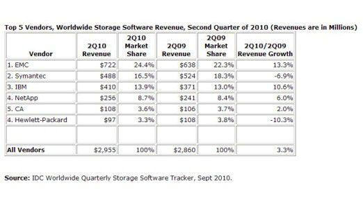 HP rutscht unter die 100-Millionen-Grenze: Die Top-Anbieter im zweiten Quartal.