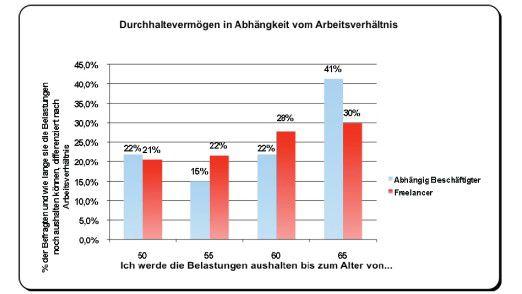 Wie lange feste und freie IT-Mitarbeiter meinen, ihren Job noch durchzuhalten (Studie der TU Dortmund).