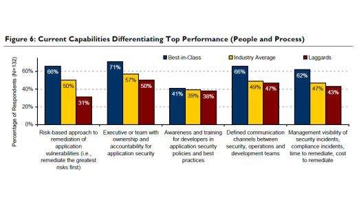 Was Unternehmen für die Sicherheit ihrer Anwendungen tun (laut Aberdeen-Studie).