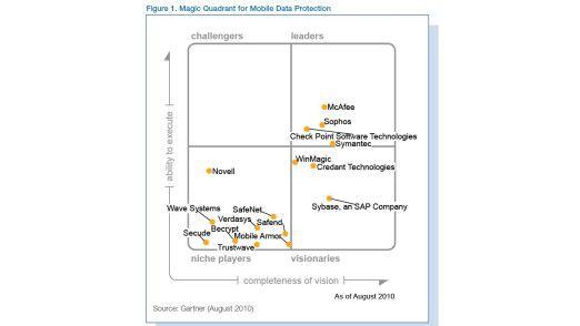 Im Gartner-Quadranten zur Datensicherheit auf mobilen Geräten gruppieren sich die Anbieter fast schon traditionell in den Kategorien führende Anbieter und Nischen-Anbieter.