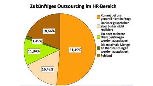 Vision und Wirklichkeit: Mehr als 50 Prozent der Firmen in der Region DACH wollen Recruiting-Prozesse nicht auslagern.