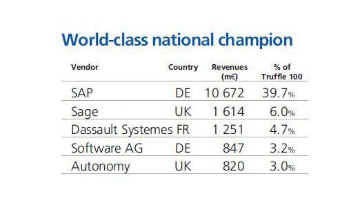 SAP ist Europas führendes Software-Haus, vor Sage und Dassault Systèmes. Auf dem vierten Platz liegt mit der Software AG ein weiteres deutsches Unternehmen.