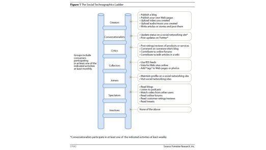 """Forrester stellt die Typologien der Social-Media-Nutzer anhand einer Leiter, der """"Social Technographics Ladder"""", dar."""