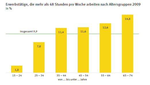Je älter die Beschäftigten, umso höher die Wahrscheinlichkeit, dass sie 48 Wochenstunden und mehr arbeiten. Erklärung der Statistiker: Unter Älteren sind mehr Führungskräfte (Zahlen vom Stat. Bundesamt)