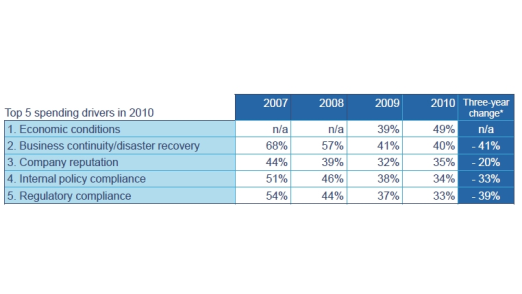 Ökonomische Zwänge belasten die Ausgaben für IT-Sicherheit am meisten.