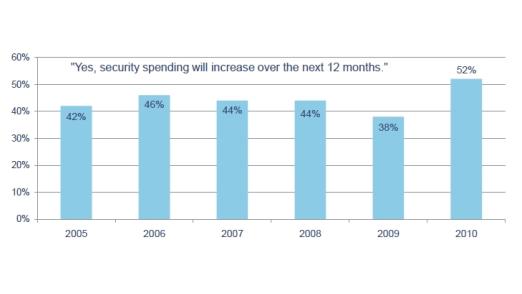 Mehr als die Hälfte der Unternehmen will in den nächsten 12 Monaten die Ausgaben für IT-Sicherheit erhöhen.