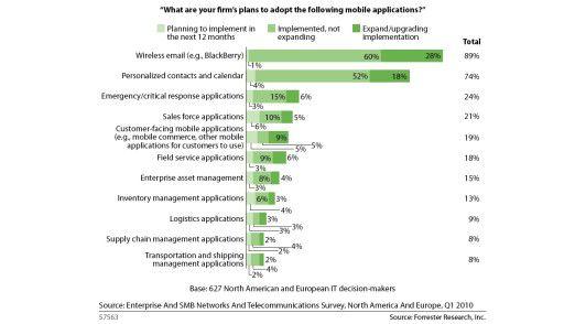 Wo Unternehmen mobile Anwendungen einsetzen möchten.