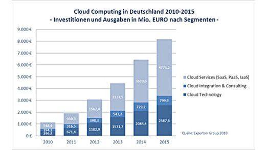 Für Cloud Computing wird in diesem Jahr schon mehr als eine Milliarde Euro ausgegeben.