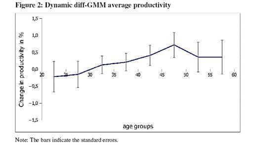 Ältere Mitarbeiter sind genauso produktiv wie Jüngere.