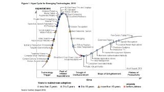 Gartners Hype Cycle 2010: Welchen Technologien die Zukunft gehört
