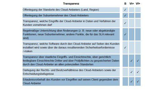 """Das BSI hat die Sicherheitsanforderungen in 16 verschiedenen Kategorien aufgelistet. Das Diagramm zeigt beispielhaft, welche Anforderungen Cloud-Anbieter in punkto """"Transparenz"""" erfüllen sollten."""