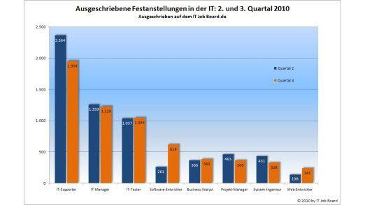 Support nach unten, Entwicklung nach oben: Die Angebote für feste Jobs im Überblick.