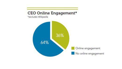Zwei Drittel nicht drin, wenn man Wikipedia ausklammert: CEOs twittern und facebooken nur ungern.